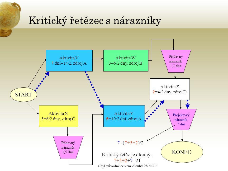 Kritický řetězec s nárazníky START Aktivita V 7 dní=14/2, zdroj A Aktivita W 3=6/2 dny, zdroj B Aktivita X 3=6/2 dny, zdroj C Aktivita Y 5=10/2 dní, zdroj A Aktivita Z 2=4/2 dny, zdroj D KONEC Přídavný nárazník 1,5 dne Přídavný nárazník 1,5 dne Projektový nárazník 7 dní 7=(7+5+2)/2 Kritický řetěz je dlouhý : 7+5+2+7=21 a byl původně celkem dlouhý 28 dní !!