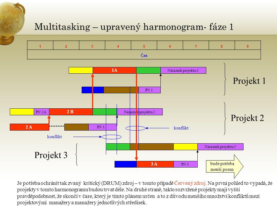 Multitasking – upravený harmonogram- fáze 1 123456789 Čas 1A Nárazník projektu 1 PN 1 2 B Nárazník projektu 2PN 2A PN 1 2 A Nárazník projektu 3 PN 3 3 A Projekt 1 Projekt 2 Projekt 3 Je potřeba ochránit tak zvaný kritický (DRUM) zdroj – v tomto případě Červený zdroj.