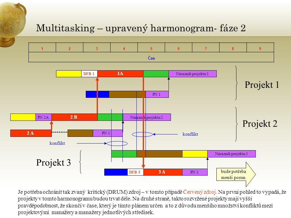 Multitasking – upravený harmonogram- fáze 2 123456789 Čas 1A Nárazník projektu 1 PN 1 2 B Nárazník projektu 2PN 2A PN 1 2 A Nárazník projektu 3 PN 3 3 A Projekt 1 Projekt 2 Projekt 3 Je potřeba ochránit tak zvaný kritický (DRUM) zdroj – v tomto případě Červený zdroj.