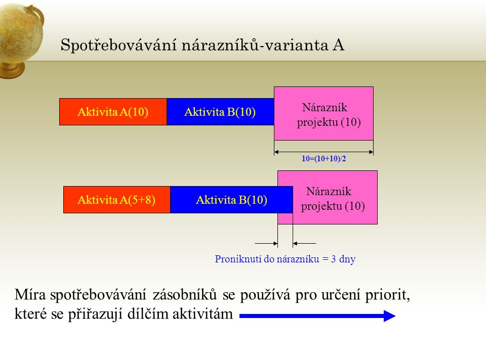 Nárazník projektu (10) Spotřebovávání nárazníků-varianta A Aktivita A(10)Aktivita B(10) Nárazník projektu (10) Aktivita A(5+8)Aktivita B(10) Proniknutí do nárazníku = 3 dny 10=(10+10)/2 Míra spotřebovávání zásobníků se používá pro určení priorit, které se přiřazují dílčím aktivitám