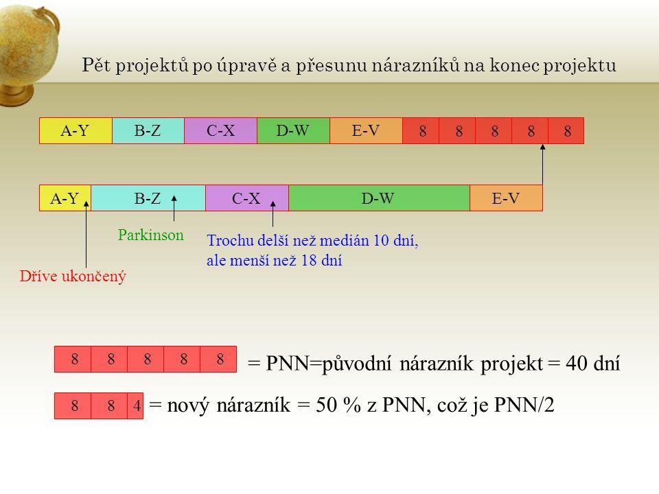 Pět projektů po úpravě a přesunu nárazníků na konec projektu A-YB-ZC-XD-WE-V 8 8 8 8 8 A-YB-ZC-XD-W Parkinson Trochu delší než medián 10 dní, ale menší než 18 dní Dříve ukončený 8 8 8 8 8 = PNN=původní nárazník projekt = 40 dní 8 8 4 = nový nárazník = 50 % z PNN, což je PNN/2 E-V
