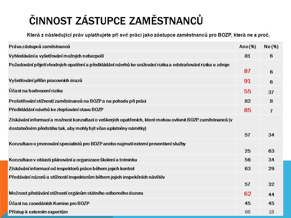 ČINNOST ZÁSTUPCE ZAMĚSTNANCŮ Práva zástupců zaměstnancůAno (%)Ne (%) Vyhledávání a vyšetřování možných nebezpečí 816 Požadování přijetí vhodných opatření a předkládání návrhů ke snižování rizika a odstraňování rizika u zdroje 87 6 Vyšetřování příčin pracovních úrazů 91 6 Účast na hodnocení rizika 55 37 Prošetřování stížností zaměstnanců na BOZP a na pohodu při práci 828 Předkládání návrhů ke zlepšování stavu BOZP 85 7 Získávání informací a možnost konzultací o veškerých opatřeních, které mohou ovlivnit BOZP zaměstnanců (v dostatečném předstihu tak, aby mohly být včas uplatněny námitky) 5734 Konzultace o jmenování specialistů pro BOZP anebo najmutí externí preventivní služby 2563 Konzultace v oblasti plánování a organizace školení a tréninku 5634 Získávání informací od inspektorů práce během jejich kontrol 6329 Předávání názorů a stížností inspektorům během jejich inspekčních návštěv 5732 Možnost předávání stížností orgánům státního odborného dozoru 62 44 Účast na zasedáních Komise pro BOZP 45 Přístup k externím expertům 6618 Kter á z n á sleduj í c í pr á v uplatňujete při sv é pr á ci jako z á stupce zaměstnanců pro BOZP, kter á ne a proč.