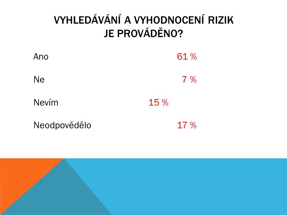VYHLEDÁVÁNÍ A VYHODNOCENÍ RIZIK JE PROVÁDĚNO?. Ano61 % Ne 7 % Nevím 15 % Neodpovědělo17 %