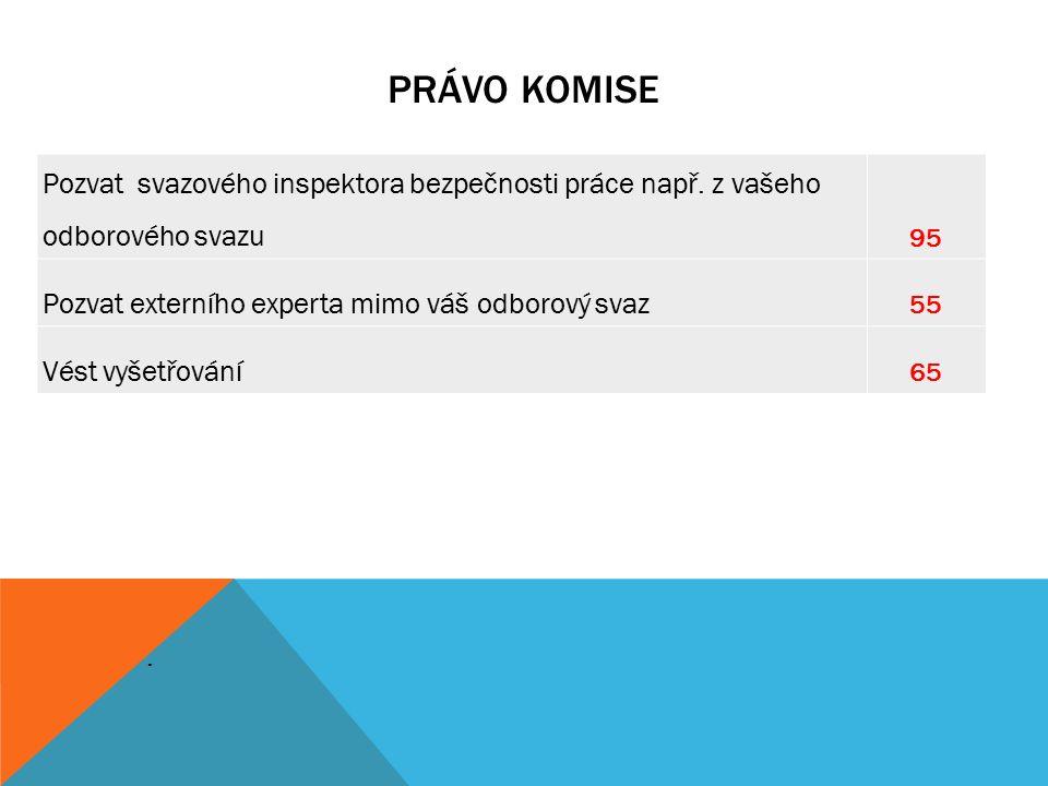 PRÁVO KOMISE. Pozvat svazového inspektora bezpečnosti práce např.