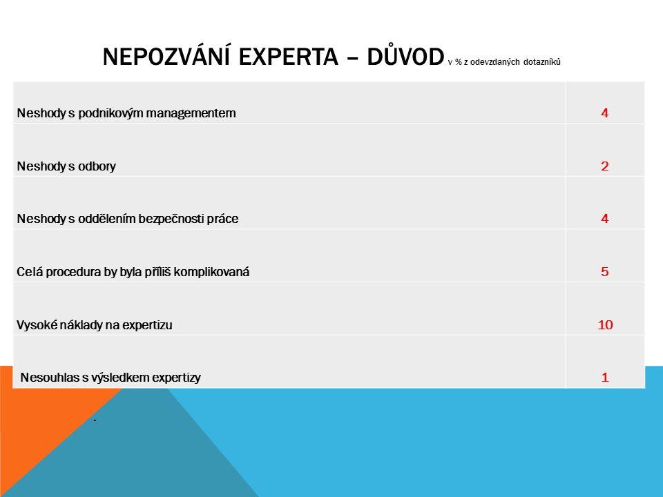 NEPOZVÁNÍ EXPERTA – DŮVOD v % z odevzdaných dotazníků.. Neshody s podnikovým managementem4 Neshody s odbory2 Neshody s oddělením bezpečnosti práce4 Ce