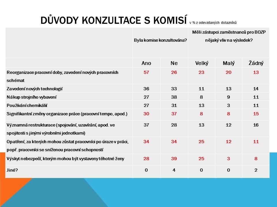 DŮVODY KONZULTACE S KOMISÍ v % z odevzdaných dotazníků.. Byla komise konzultována? Měli zástupci zaměstnanců pro BOZP nějaký vliv na výsledek? AnoNeVe