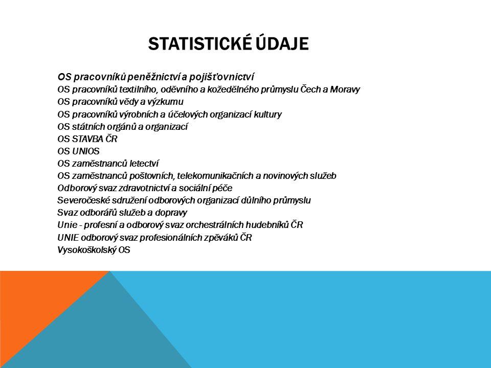 STATISTICKÉ ÚDAJE ELI OS pracovníků peněžnictví a pojišťovnictví OS pracovníků textilního, oděvního a kožedělného průmyslu Čech a Moravy OS pracovníků