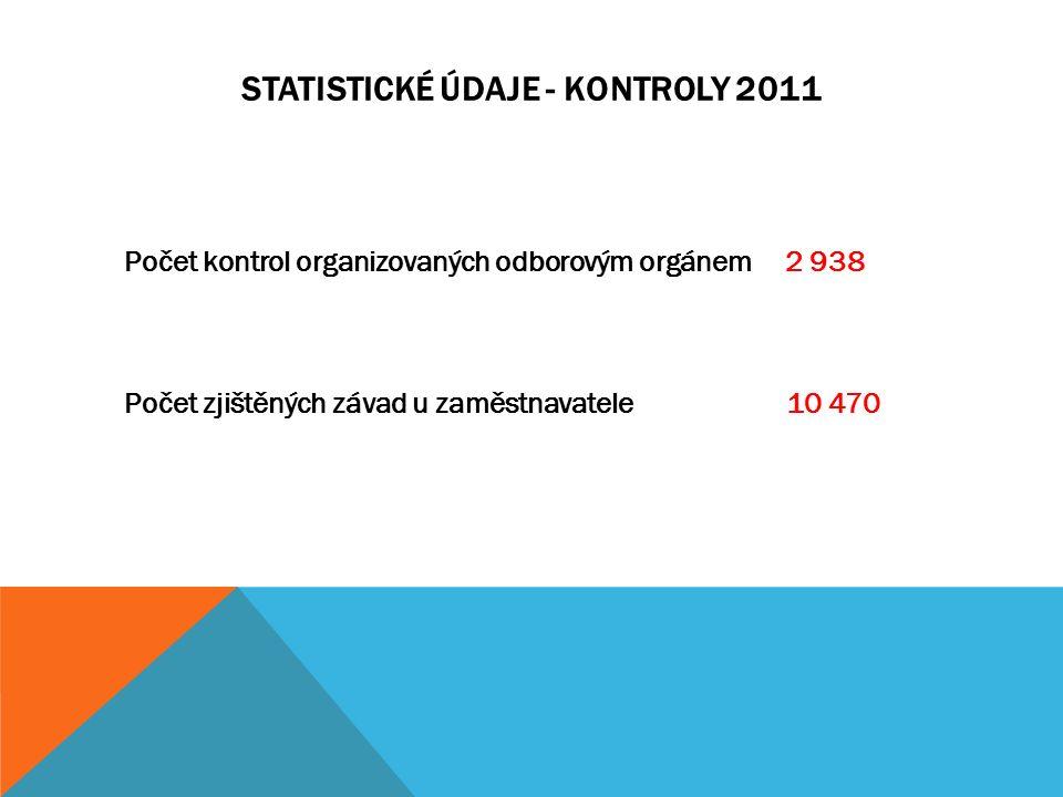 STATISTICKÉ ÚDAJE - KONTROLY 2011 Počet kontrol organizovaných odborovým orgánem 2 938 Počet zjištěných závad u zaměstnavatele 10 470