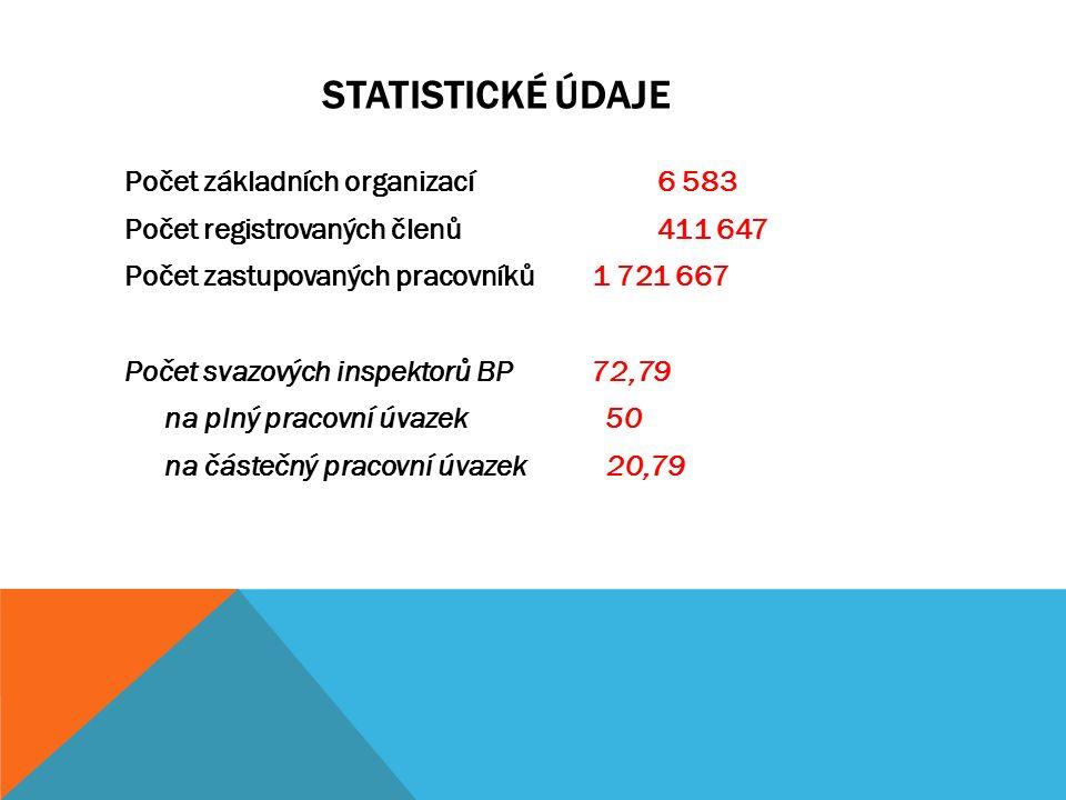 STATISTICKÉ ÚDAJE ELI Počet základních organizací 6 583 Počet registrovaných členů 411 647 Počet zastupovaných pracovníků 1 721 667 Počet svazových in