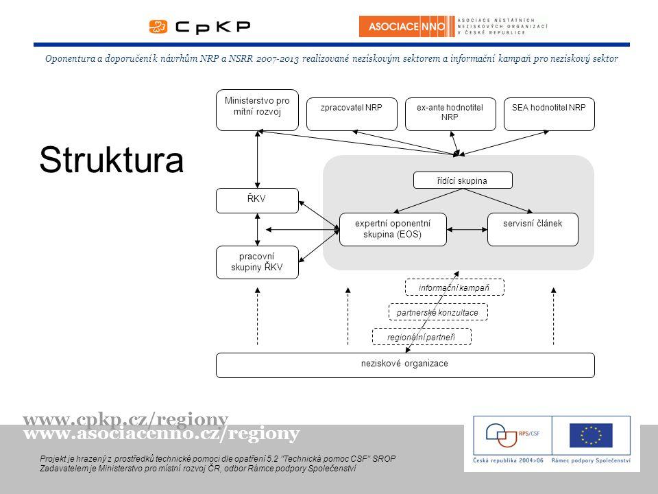 Odborná oponentura Expertní oponentní skupina (EOS) –složená z členů pracovních skupin ŘKV a jejich alternátů Pracovní skupiny PS Podnikání PS Lidské zdroje PS Inovace a znalostní ekonominka PS Dostupnost a infrastruktura PS Řešení regionálních disparit Expertní analýzy Oponentura a doporučení k návrhům NRP a NSRR 2007-2013 realizované neziskovým sektorem a informační kampaň pro neziskový sektor Projekt je hrazený z prostředků technické pomoci dle opatření 5.2 Technická pomoc CSF SROP Zadavatelem je Ministerstvo pro místní rozvoj ČR, odbor Rámce podpory Společenství www.cpkp.cz/regiony www.asociacenno.cz/regiony