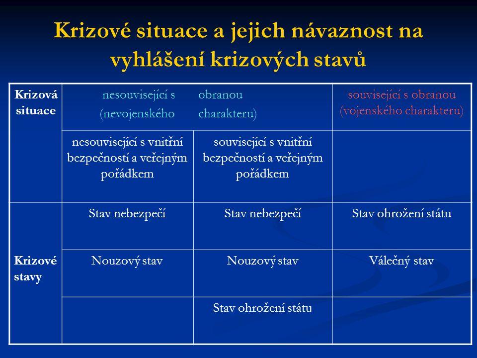 Krizové situace a jejich návaznost na vyhlášení krizových stavů Krizová situace nesouvisející s (nevojenského obranou charakteru) související s obrano