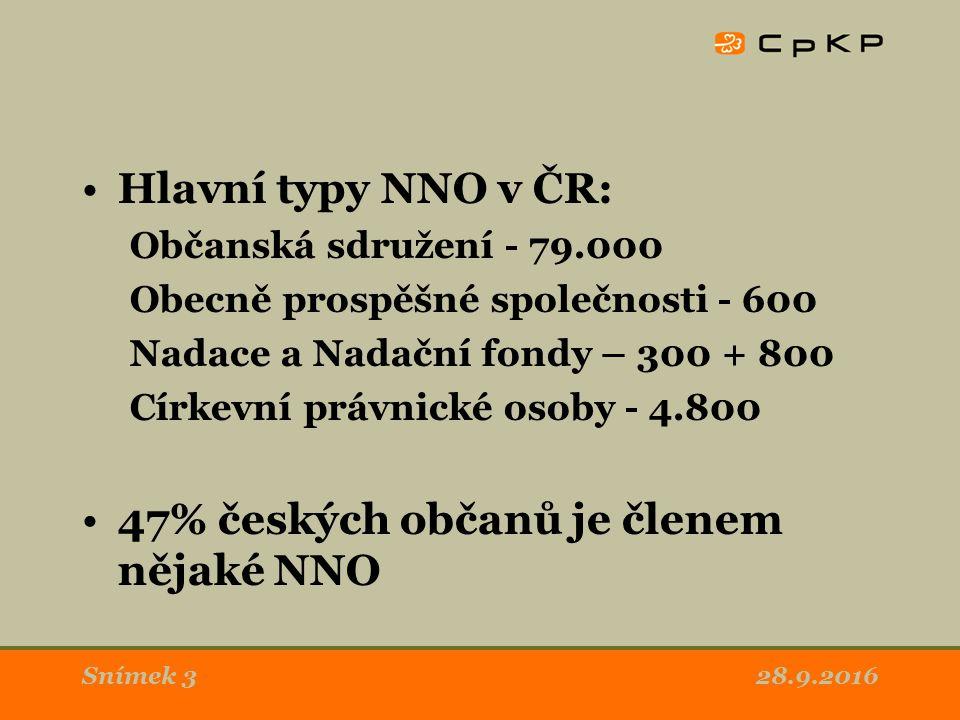 28.9.2016Snímek 3 Hlavní typy NNO v ČR: Občanská sdružení - 79.000 Obecně prospěšné společnosti - 600 Nadace a Nadační fondy – 300 + 800 Církevní právnické osoby - 4.800 47% českých občanů je členem nějaké NNO