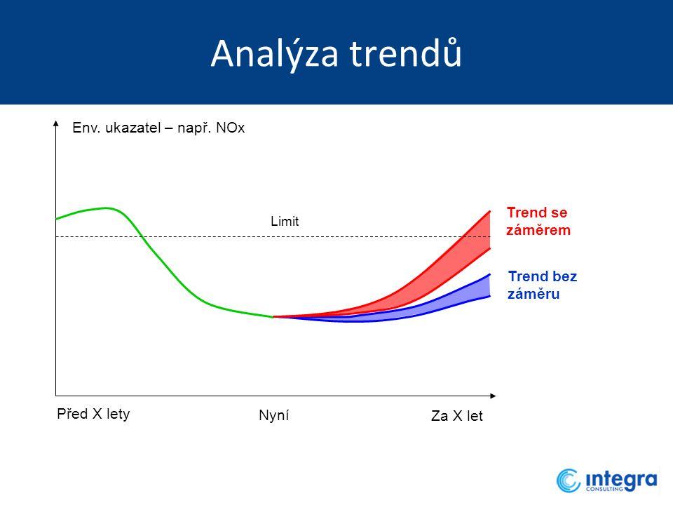 Analýza trendů Za X let Env. ukazatel – např. NOx Limit Trend bez záměru Trend se záměrem Nyní Před X lety