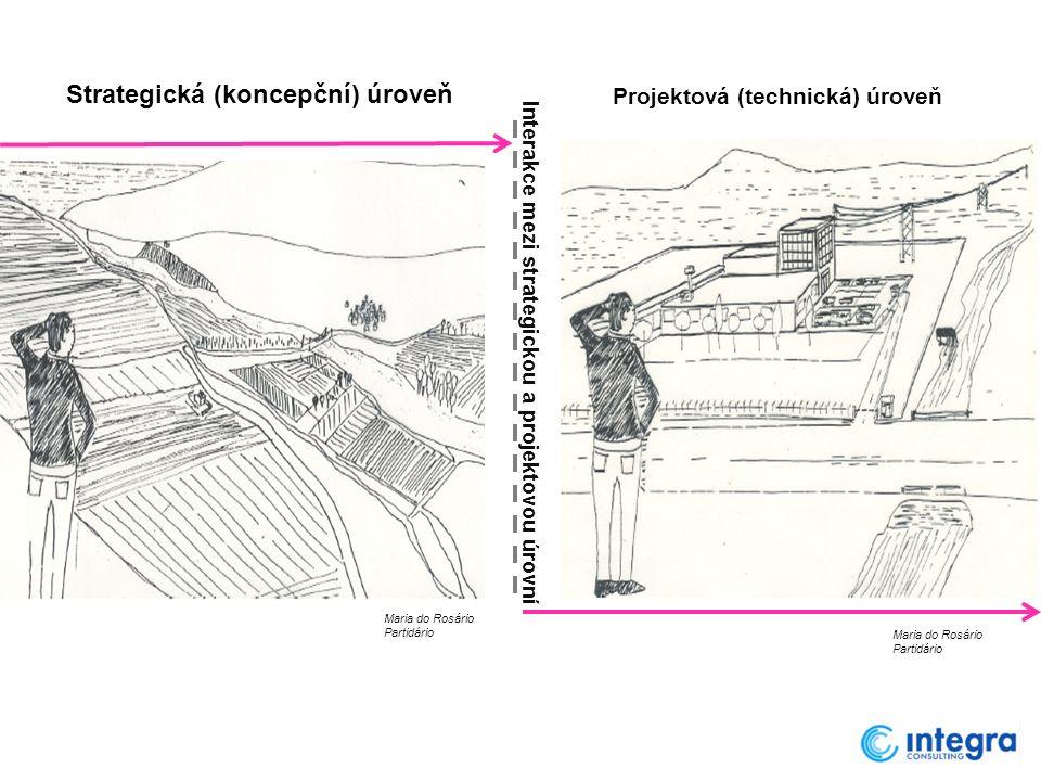 Strategická (koncepční) úroveň Projektová (technická) úroveň Interakce mezi strategickou a projektovou úrovní Maria do Rosário Partidário