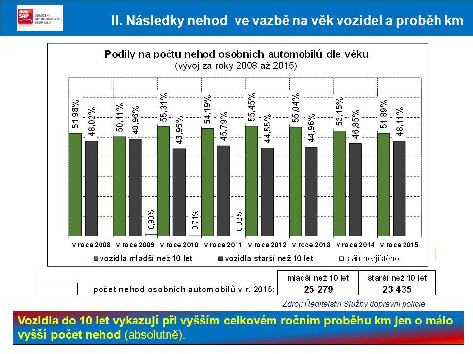 Vozidla do 10 let vykazují při vyšším celkovém ročním proběhu km jen o málo vyšší počet nehod (absolutně). Zdroj: Ředitelství Služby dopravní policie
