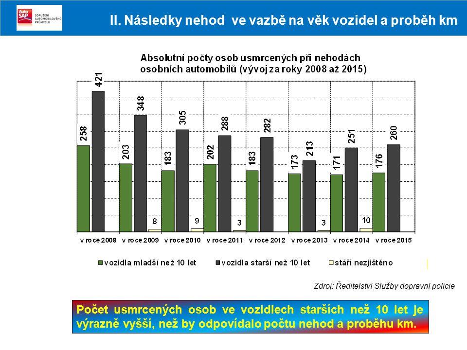 Počet usmrcených osob ve vozidlech starších než 10 let je výrazně vyšší, než by odpovídalo počtu nehod a proběhu km. Zdroj: Ředitelství Služby dopravn