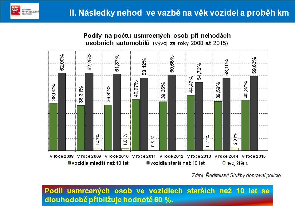 Podíl usmrcených osob ve vozidlech starších než 10 let se dlouhodobě přibližuje hodnotě 60 %. Zdroj: Ředitelství Služby dopravní policie II. Následky