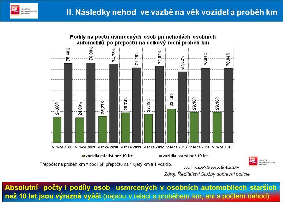 Absolutní počty i podíly osob usmrcených v osobních automobilech starších než 10 let jsou výrazně vyšší (nejsou v relaci s proběhem km, ani s počtem n