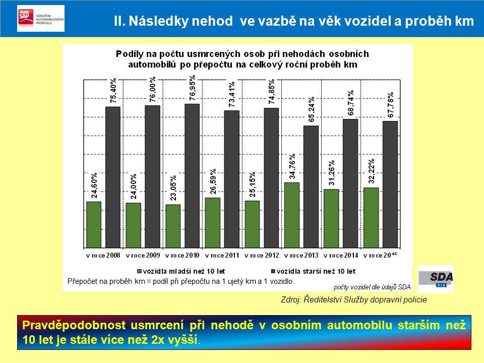 Pravděpodobnost usmrcení při nehodě v osobním automobilu starším než 10 let je stále více než 2x vyšší. Zdroj: Ředitelství Služby dopravní policie II.
