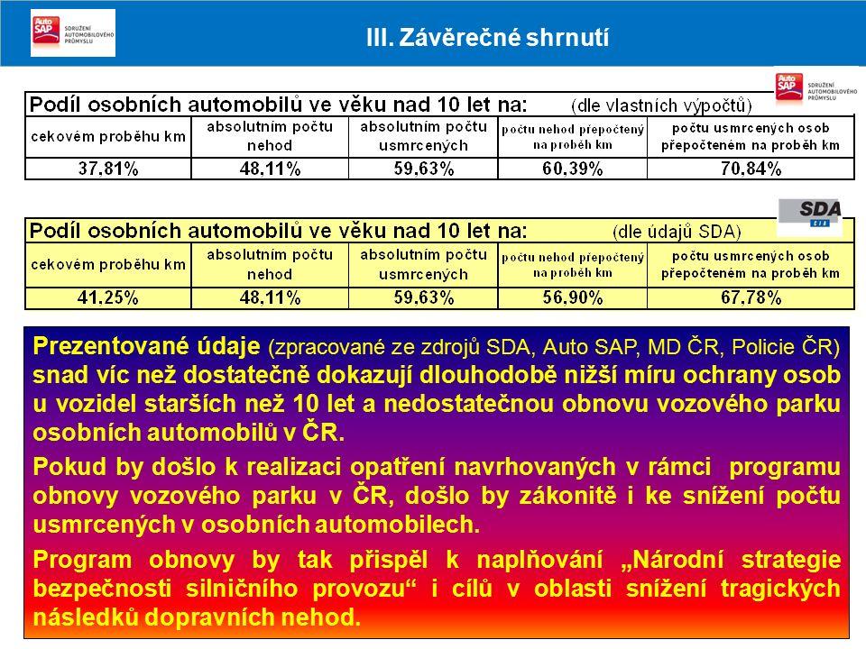 Prezentované údaje (zpracované ze zdrojů SDA, Auto SAP, MD ČR, Policie ČR) snad víc než dostatečně dokazují dlouhodobě nižší míru ochrany osob u vozid