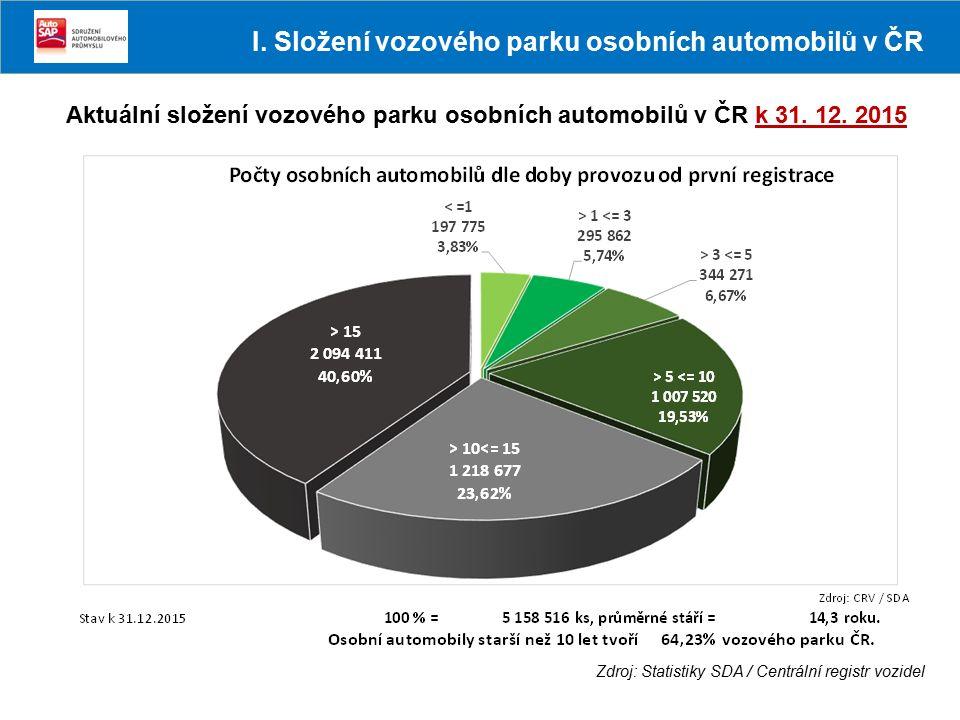 Aktuální složení vozového parku osobních automobilů v ČR k 31.