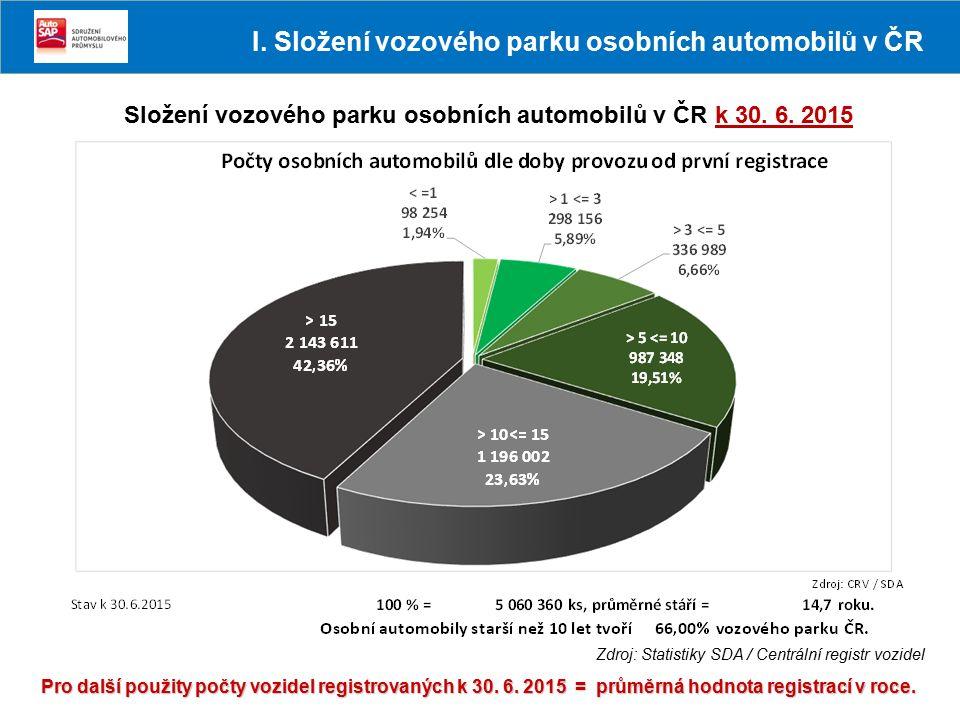 Složení vozového parku osobních automobilů v ČR k 30. 6. 2015 Pro další použity počty vozidel registrovaných k 30. 6. 2015 = průměrná hodnota registra