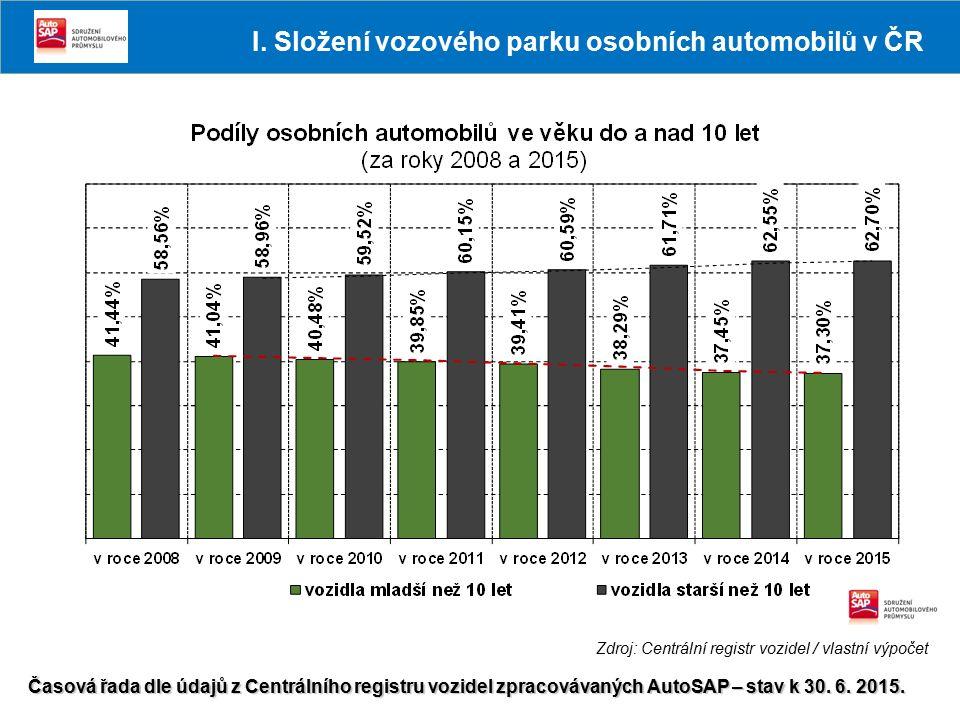 Zdroj: Centrální registr vozidel / vlastní výpočet Časová řada dle údajů z Centrálního registru vozidel zpracovávaných AutoSAP – stav k 30. 6. 2015. I