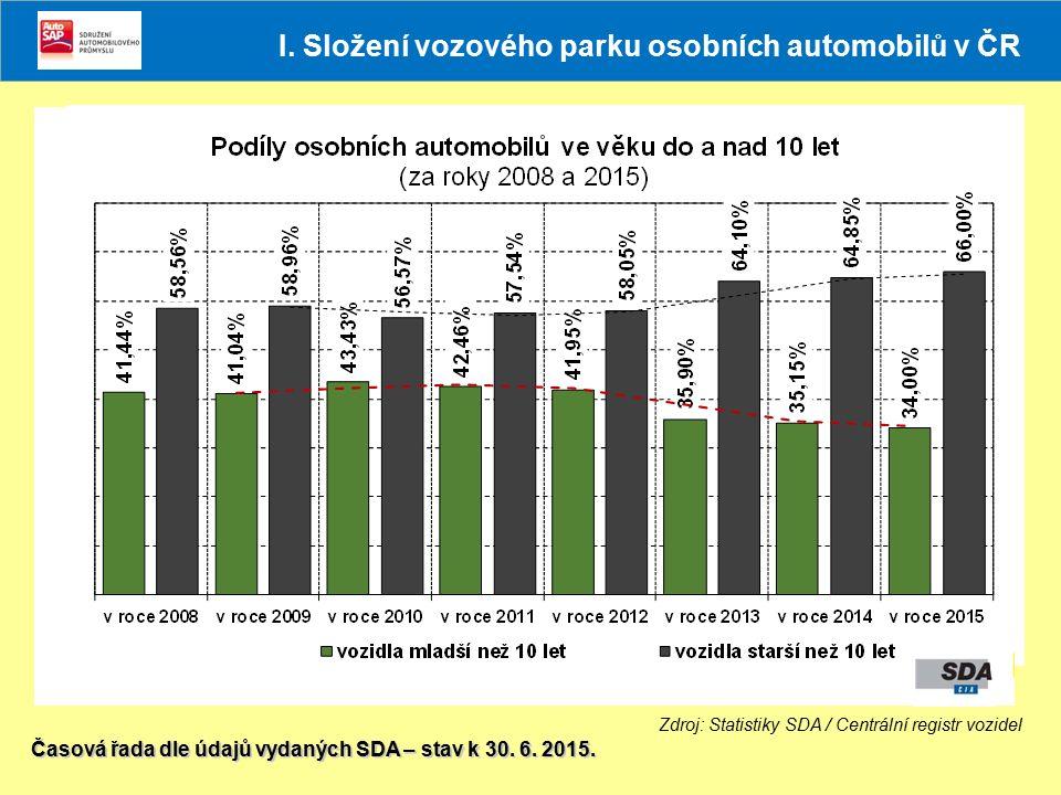 Zdroj: Statistiky SDA / Centrální registr vozidel Časová řada dle údajů vydaných SDA – stav k 30. 6. 2015. I. Složení vozového parku osobních automobi