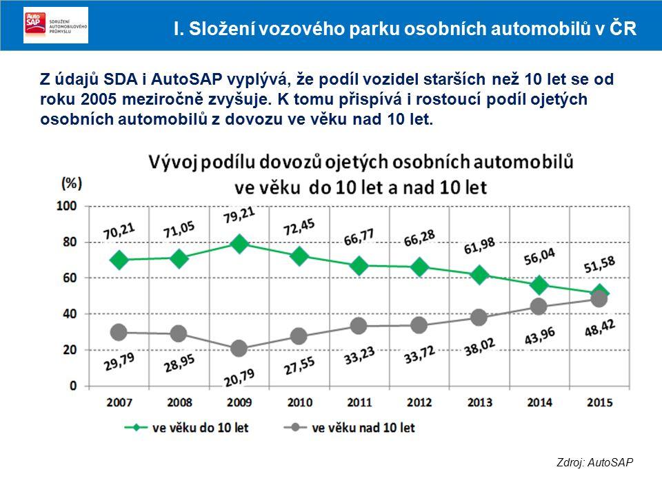 Zdroj: AutoSAP I. Složení vozového parku osobních automobilů v ČR Z údajů SDA i AutoSAP vyplývá, že podíl vozidel starších než 10 let se od roku 2005