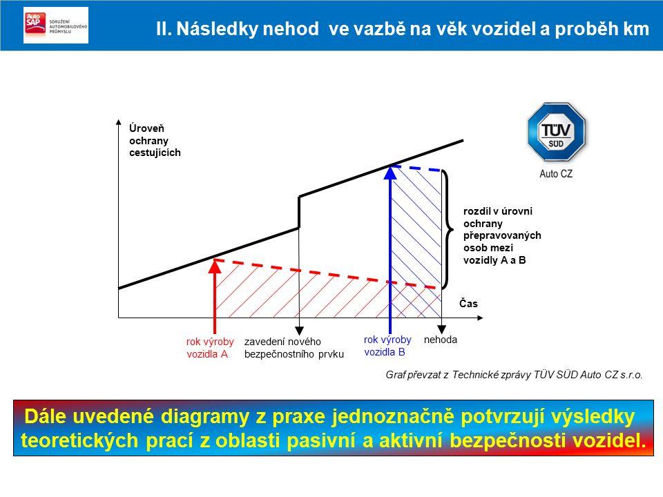 Úroveň ochrany cestujících Čas rozdíl v úrovni ochrany přepravovaných osob mezi vozidly A a B rok výroby vozidla A zavedení nového bezpečnostního prvk