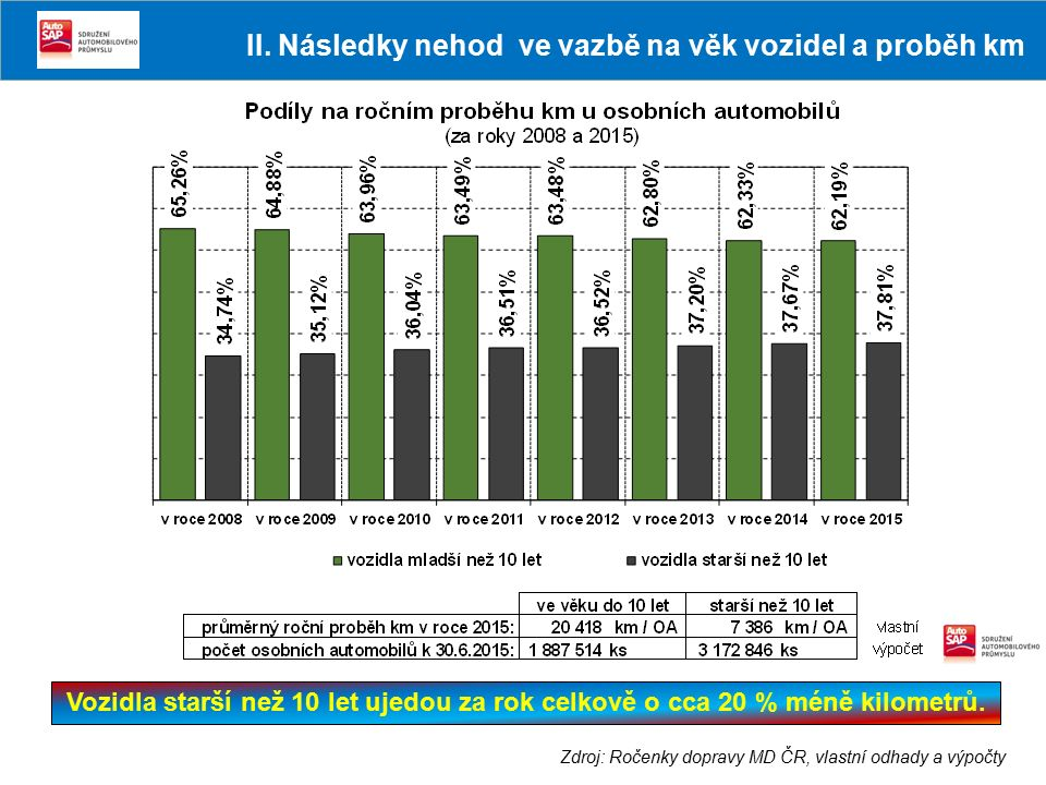 Zdroj: Ročenky dopravy MD ČR, vlastní odhady a výpočty Vozidla starší než 10 let ujedou za rok celkově o cca 20 % méně kilometrů. II. Následky nehod v