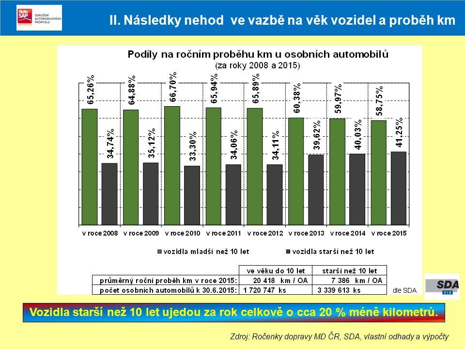 Vozidla do 10 let vykazují při vyšším celkovém ročním proběhu km jen o málo vyšší počet nehod (absolutně).