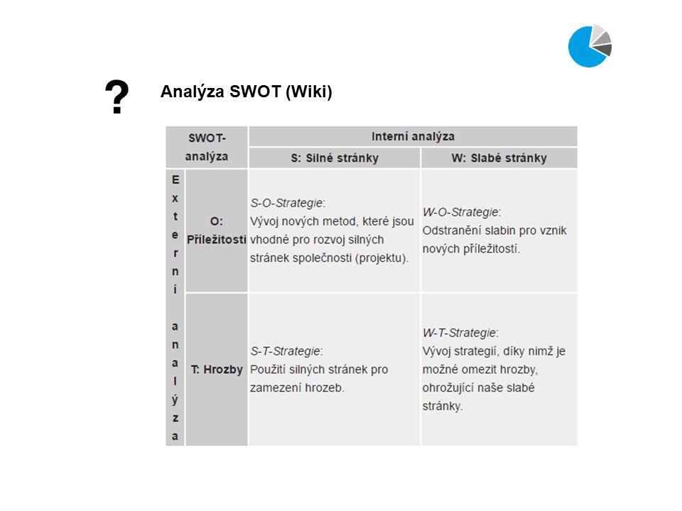 Analýza SWOT (Wiki)