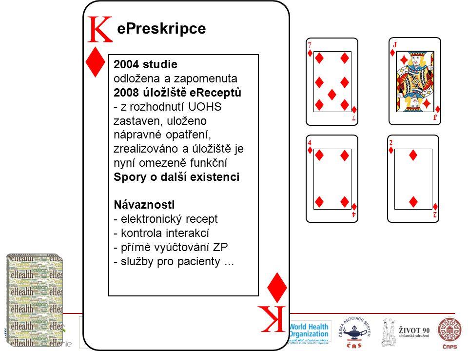 K K ePreskripce 7 7 J J 4 4 2 2 2004 studie odložena a zapomenuta 2008 úložiště eReceptů - z rozhodnutí UOHS zastaven, uloženo nápravné opatření, zrealizováno a úložiště je nyní omezeně funkční Spory o další existenci Návaznosti - elektronický recept - kontrola interakcí - přímé vyúčtování ZP - služby pro pacienty...