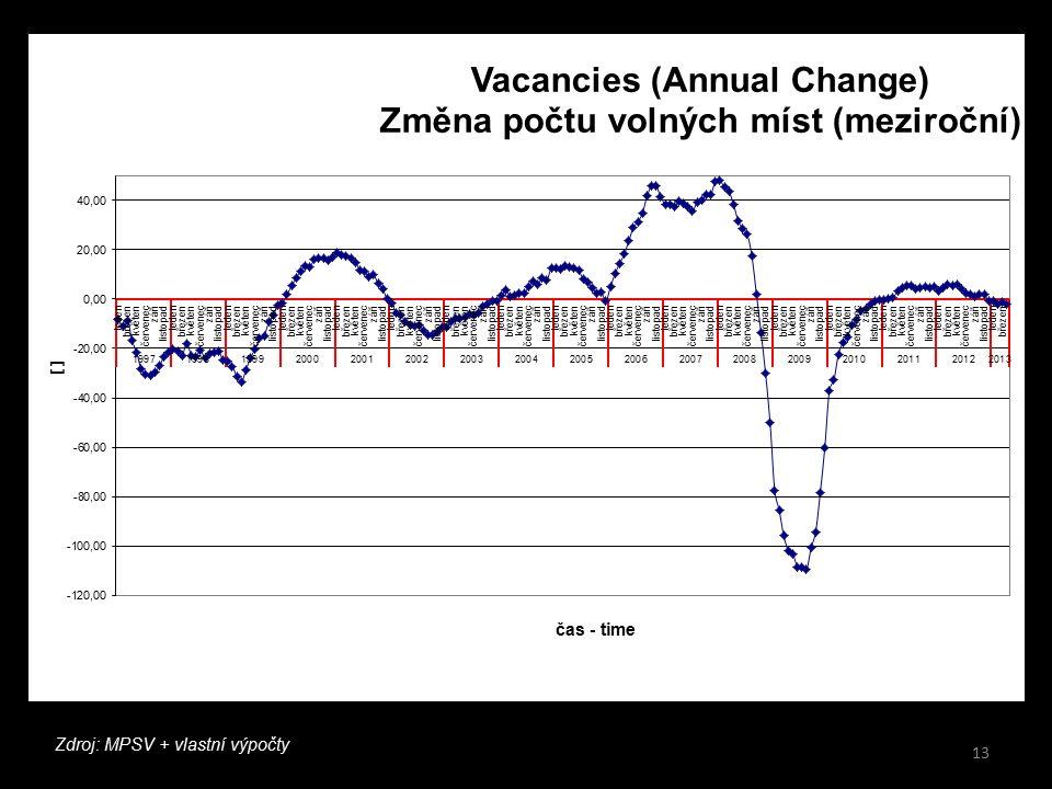 13 Beveridgeova křivka ČR dnes Zdroj: MPSV + vlastní výpočty