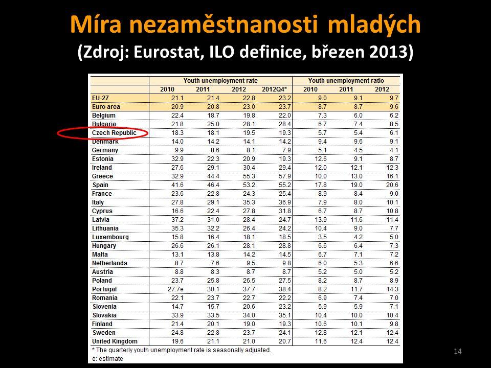 14 Míra nezaměstnanosti mladých (Zdroj: Eurostat, ILO definice, březen 2013)