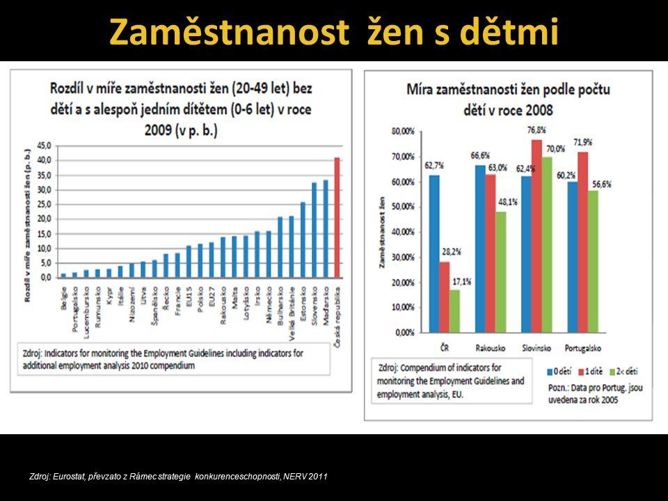 Zaměstnanost žen s dětmi Zdroj: VŠPS z ČSÚ +vlastní výpočty Zdroj: Eurostat, převzato z Rámec strategie konkurenceschopnosti, NERV 2011