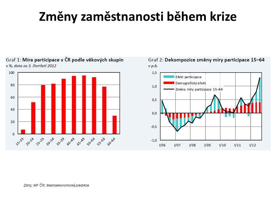Změny zaměstnanosti během krize Zdroj: MF ČR, Makroekonomická predikce