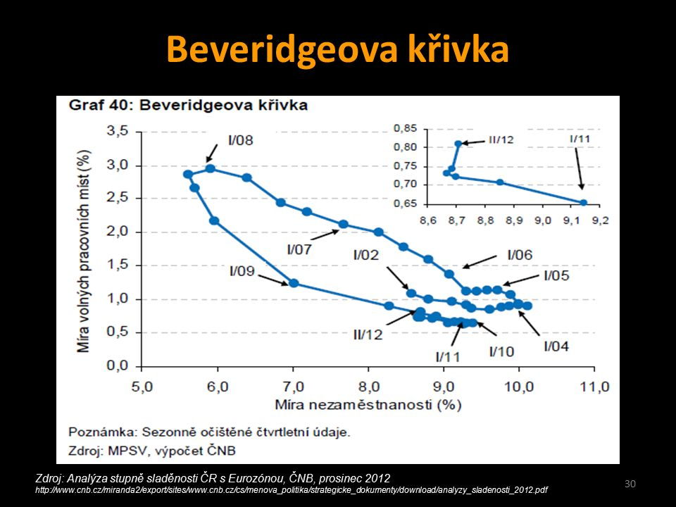 30 Beveridgeova křivka Zdroj: Analýza stupně sladěnosti ČR s Eurozónou, ČNB, prosinec 2012 http://www.cnb.cz/miranda2/export/sites/www.cnb.cz/cs/menova_politika/strategicke_dokumenty/download/analyzy_sladenosti_2012.pdf