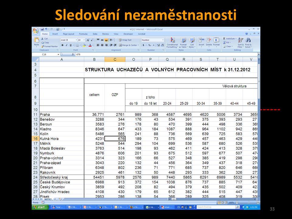 33 Sledování nezaměstnanosti ČR dnes