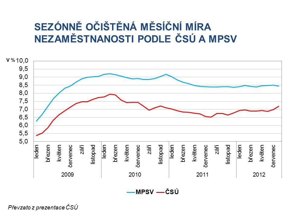 SEZÓNNĚ OČIŠTĚNÁ MĚSÍČNÍ MÍRA NEZAMĚSTNANOSTI PODLE ČSÚ A MPSV V % Převzato z prezentace ČSÚ