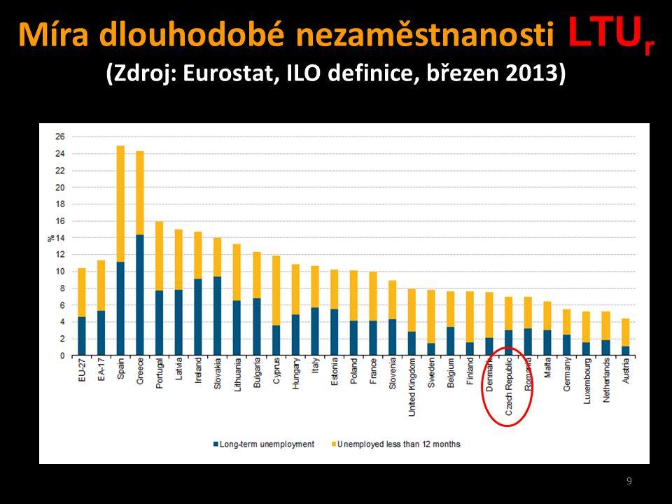 9 Míra dlouhodobé nezaměstnanosti LTU r (Zdroj: Eurostat, ILO definice, březen 2013) ČR dnes
