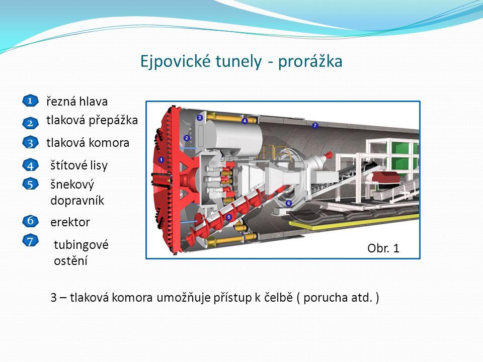 Ejpovické tunely - prorážka 1 2 3 4 5 6 7 řezná hlava tlaková přepážka tlaková komora štítové lisy šnekový dopravník erektor tubingové ostění Obr.