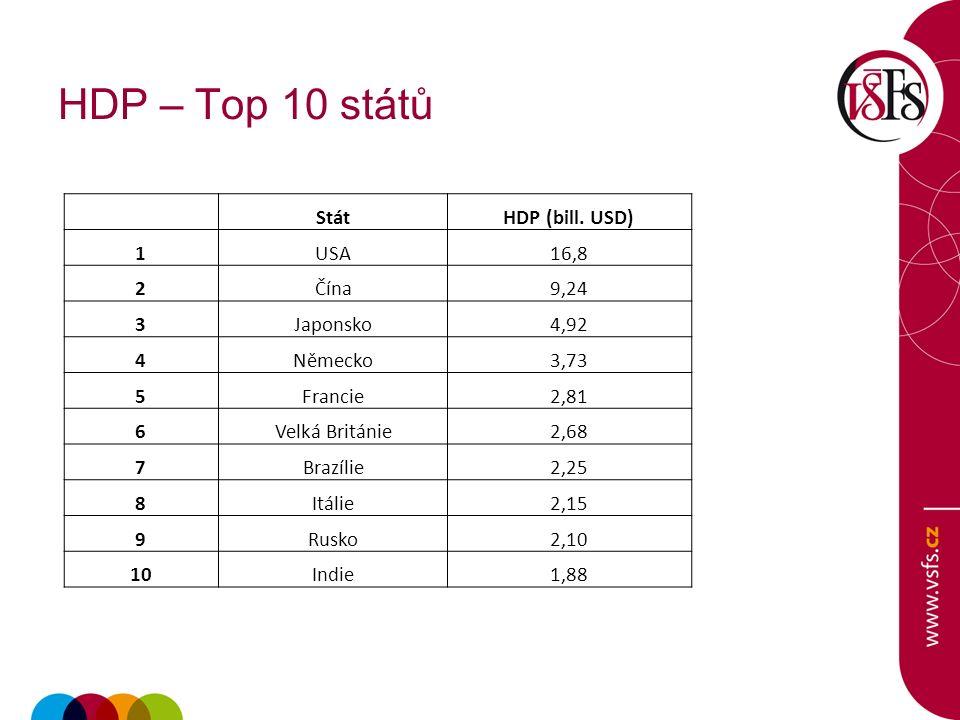 HDP – Top 10 států StátHDP (bill. USD) 1USA16,8 2Čína9,24 3Japonsko4,92 4Německo3,73 5Francie2,81 6Velká Británie2,68 7Brazílie2,25 8Itálie2,15 9Rusko