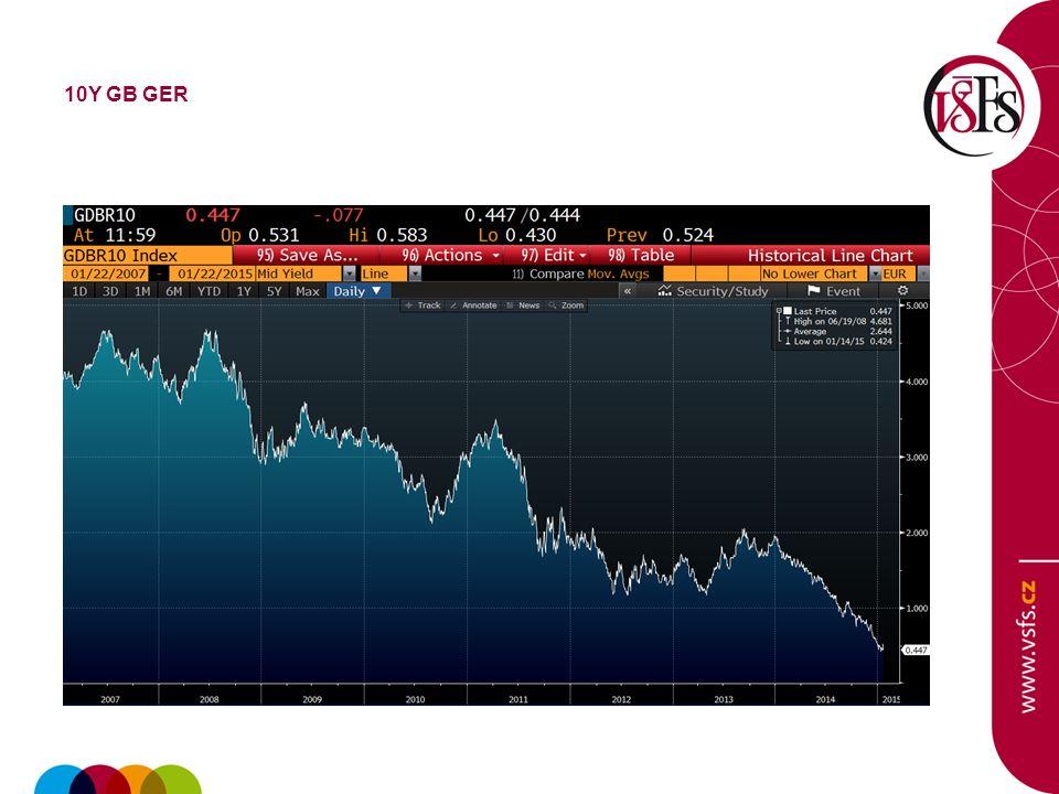 CZK/USD