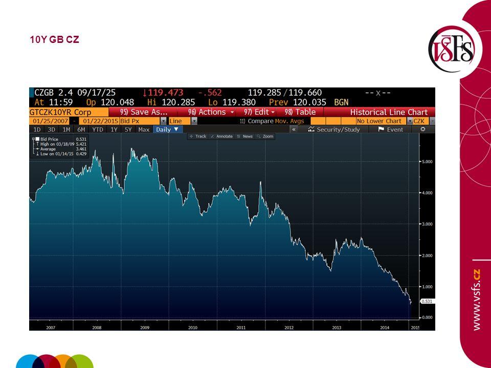 Komodity Energie, drahé kovy, potraviny Dopad finanční krize v roce 2008 Velmi vysoká volatilita a riziko Nebezpečí v použití derivátů