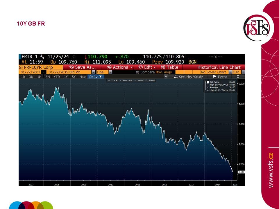 Brent Crude Oil 1Y