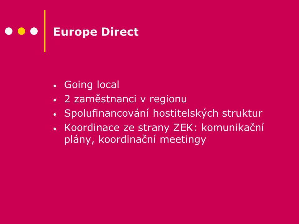 Europe Direct Going local 2 zaměstnanci v regionu Spolufinancování hostitelských struktur Koordinace ze strany ZEK: komunikační plány, koordinační mee
