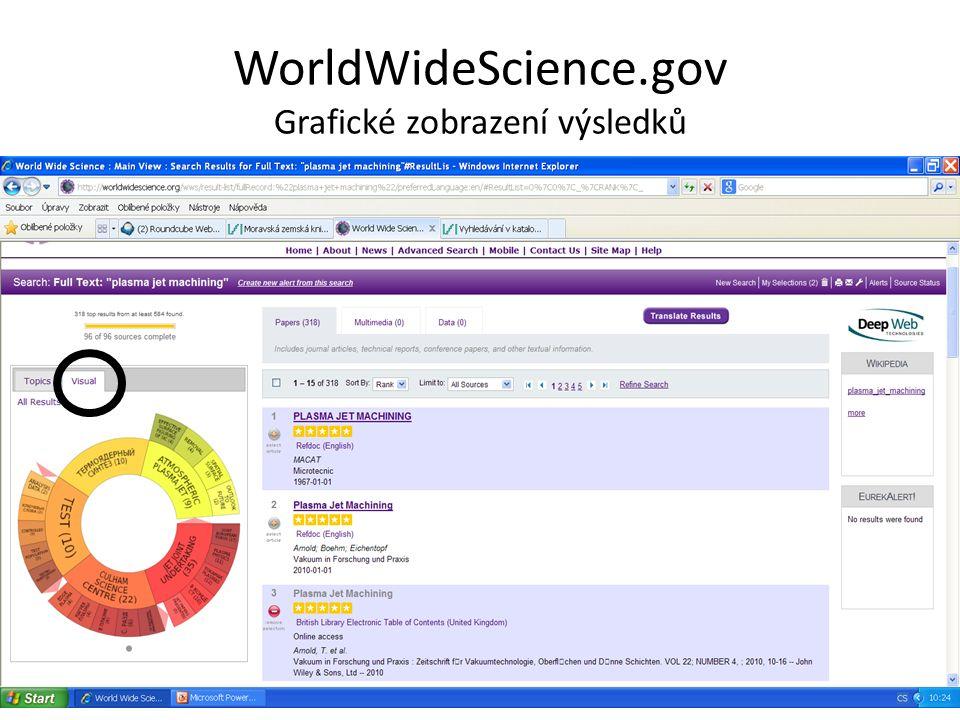 WorldWideScience.gov Grafické zobrazení výsledků
