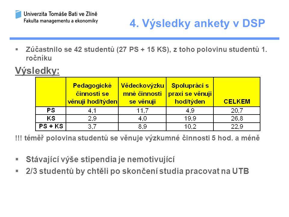 4.Výsledky ankety v DSP  Zúčastnilo se 42 studentů (27 PS + 15 KS), z toho polovinu studentů 1.